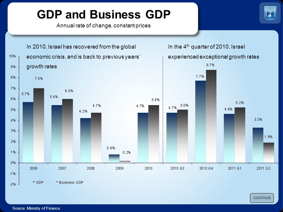Source: International Institute for Management and Development (IMD), World Competitiveness Yearbook 2011 IMD World Competitiveness Yearbook 2011 CONTINUE Total expenditure on R&D (as % of GDP)Scientific research Innovative capacityVenture capital