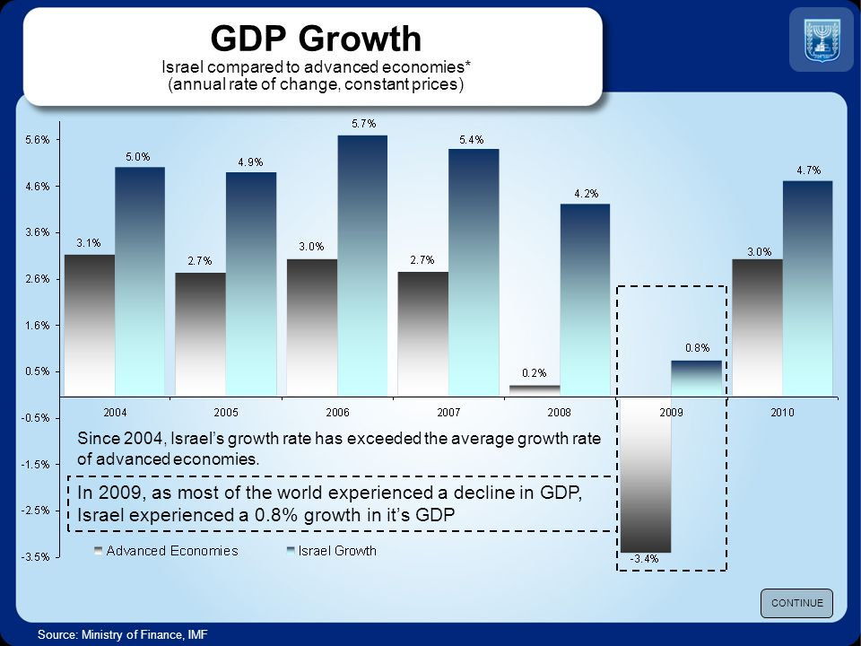 Major GDP Components Annual rate of change, in constant prices Source: Ministry of Finance CONTINUE In 2010, Investment in Fixed Assets and Export of Goods and Services recovered sharply, after they were contracted severely in 2009 due to the economic crisis.