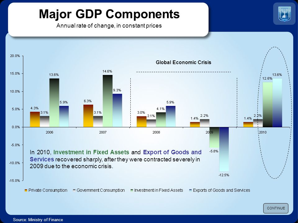 Source: Ministry of Finance Exports of Goods and Services US $ Billions, current prices CONTINUE Global Economic Crisis