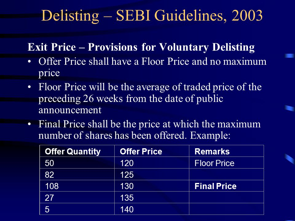 Delisting – SEBI Guidelines, 2003 Exit Price – Provisions for Voluntary Delisting Offer Price shall have a Floor Price and no maximum price Floor Price will be the average of traded price of the preceding 26 weeks from the date of public announcement Final Price shall be the price at which the maximum number of shares has been offered.
