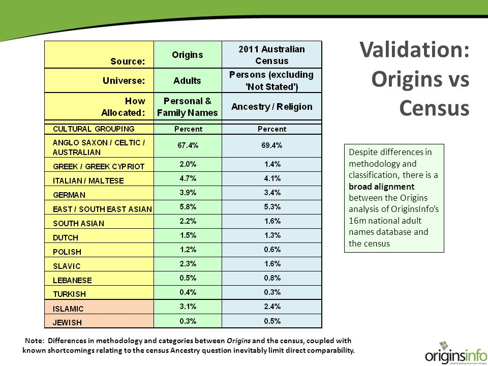 Validation: Origins vs Census Note: Differences in methodology and categories between Origins and the census, coupled with known shortcomings relating to the census Ancestry question inevitably limit direct comparability.