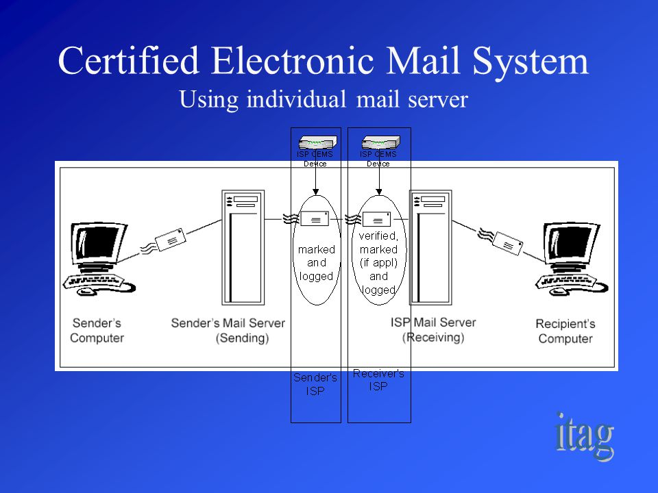 Certified Electronic Mail System Using individual mail server