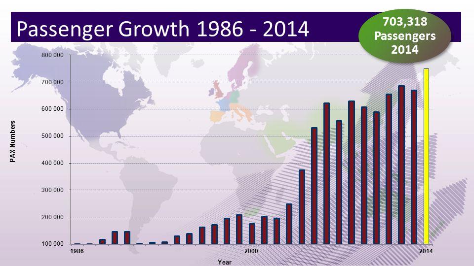 Passenger Growth 1986 - 2014 703,318 Passengers 2014 703,318 Passengers 2014