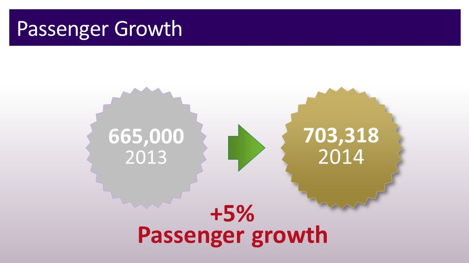 Passenger Growth 665,000 2013 703,318 2014 703,318 2014 +5% Passenger growth