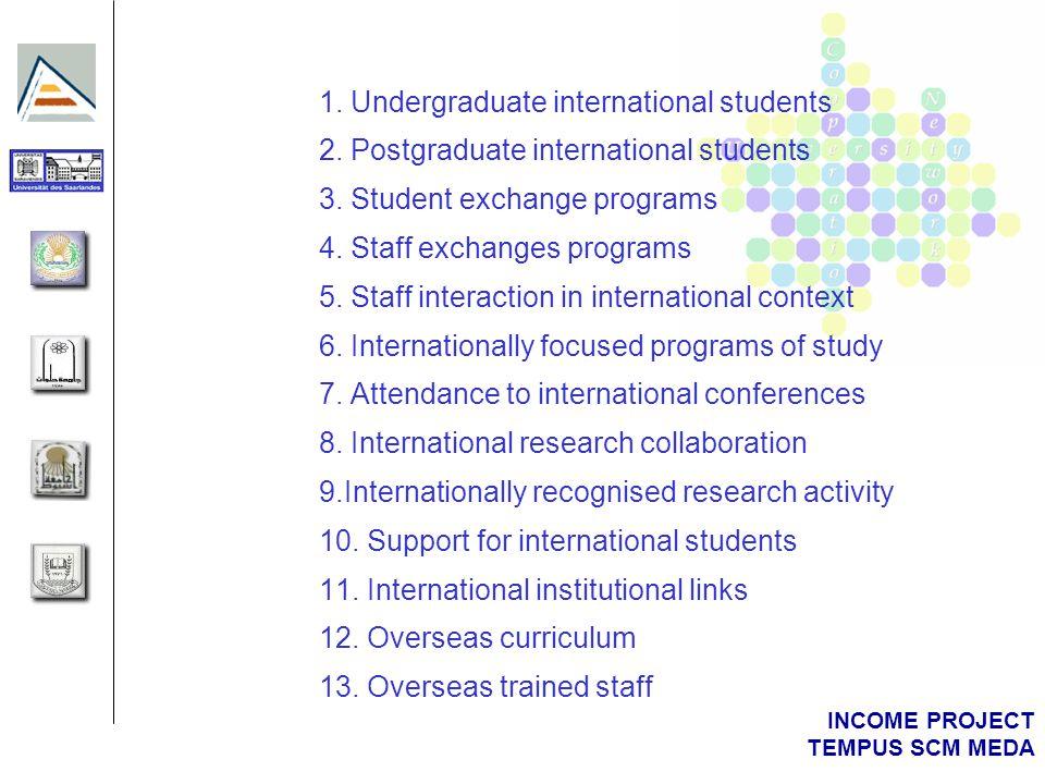 INCOME PROJECT TEMPUS SCM MEDA 1. Undergraduate international students 2. Postgraduate international students 3. Student exchange programs 4. Staff ex