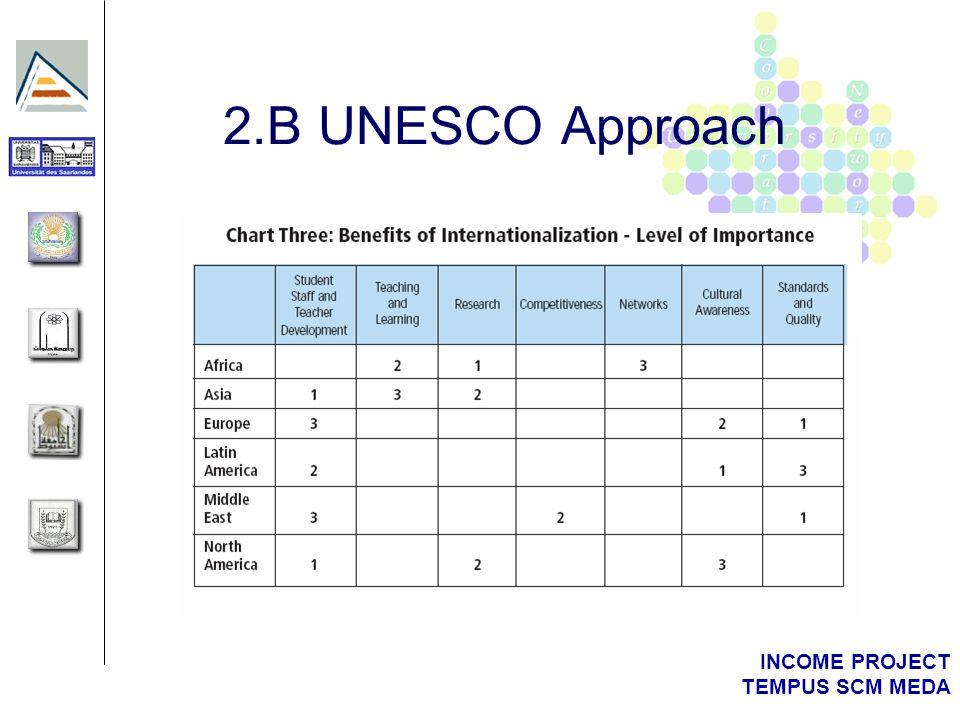 INCOME PROJECT TEMPUS SCM MEDA 2.B UNESCO Approach