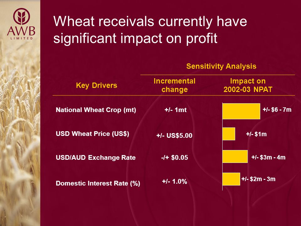 Wheat receivals currently have significant impact on profit Sensitivity Analysis Key Drivers Incremental change Impact on 2002-03 NPAT National Wheat Crop (mt) +/- 1mt USD Wheat Price (US$) +/- US$5.00 USD/AUD Exchange Rate-/+ $0.05 Domestic Interest Rate (%) +/- 1.0% +/- $6 - 7m +/- $1m +/- $3m - 4m +/- $2m - 3m