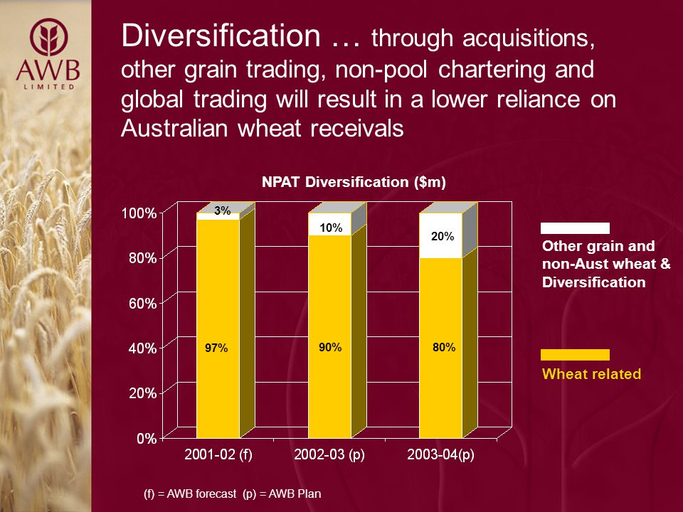 Diversification … through acquisitions, other grain trading, non-pool chartering and global trading will result in a lower reliance on Australian wheat receivals (f) = AWB forecast (p) = AWB Plan Other grain and non-Aust wheat & Diversification Wheat related NPAT Diversification ($m) 97% 90%80% 3% 10% 20%
