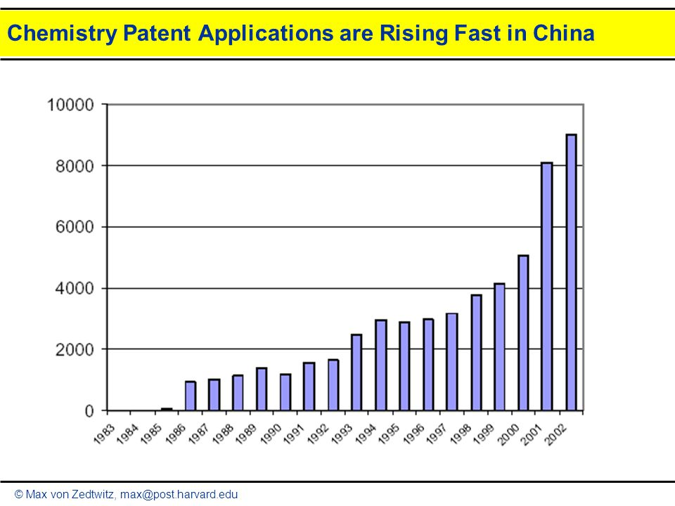 © Max von Zedtwitz, max@post.harvard.edu Chemistry Patent Applications are Rising Fast in China