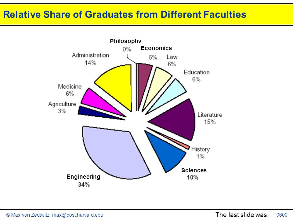 © Max von Zedtwitz, max@post.harvard.edu Relative Share of Graduates from Different Faculties 0600 The last slide was: Philosophy Economics Engineerin