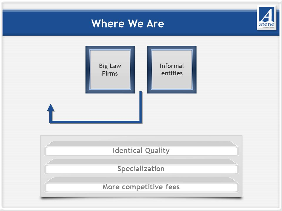 Where We Are Identical Quality Specialization More competitive fees Big Law Firms Informal entities