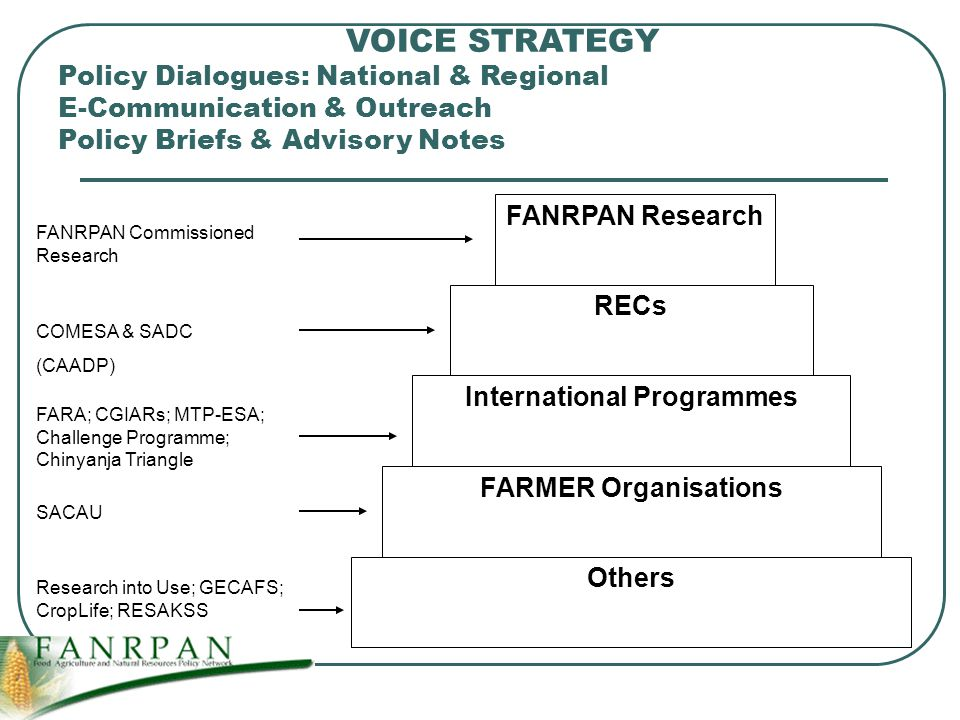 VOICE STRATEGY Policy Dialogues: National & Regional E-Communication & Outreach Policy Briefs & Advisory Notes RECs International Programmes FANRPAN Research FARMER Organisations Others Research into Use; GECAFS; CropLife; RESAKSS SACAU FARA; CGIARs; MTP-ESA; Challenge Programme; Chinyanja Triangle COMESA & SADC (CAADP) FANRPAN Commissioned Research