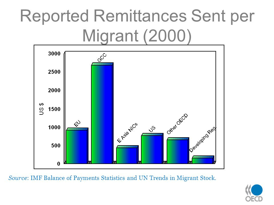 Reported Remittances Sent per Migrant (2000) Source: IMF Balance of Payments Statistics and UN Trends in Migrant Stock.