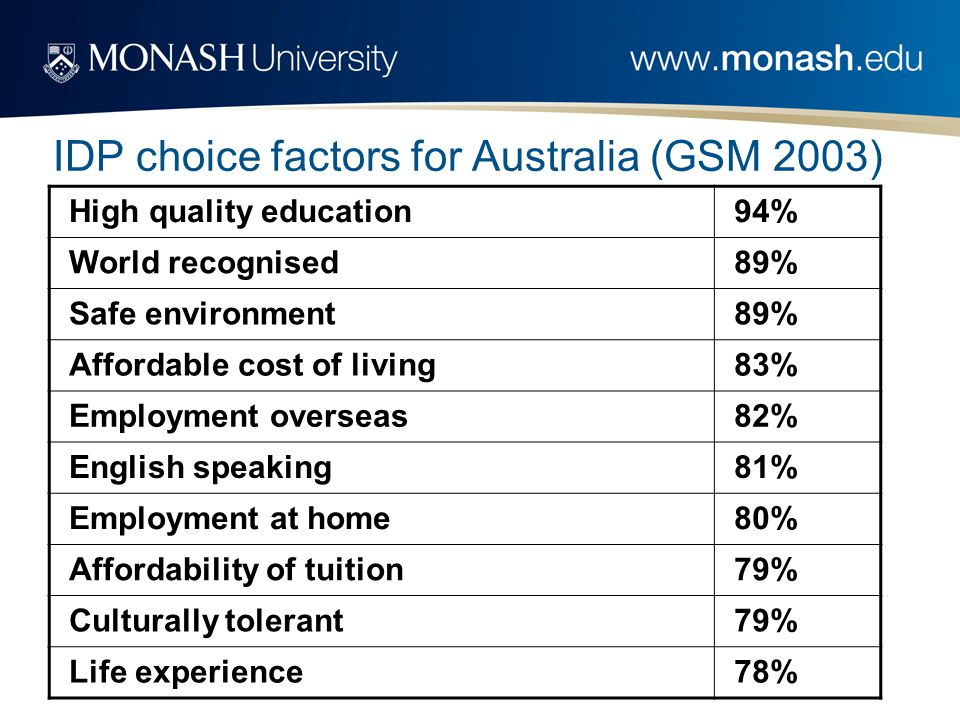IDP choice factors for Australia (GSM 2003) High quality education94% World recognised89% Safe environment89% Affordable cost of living83% Employment overseas82% English speaking81% Employment at home80% Affordability of tuition79% Culturally tolerant79% Life experience78%