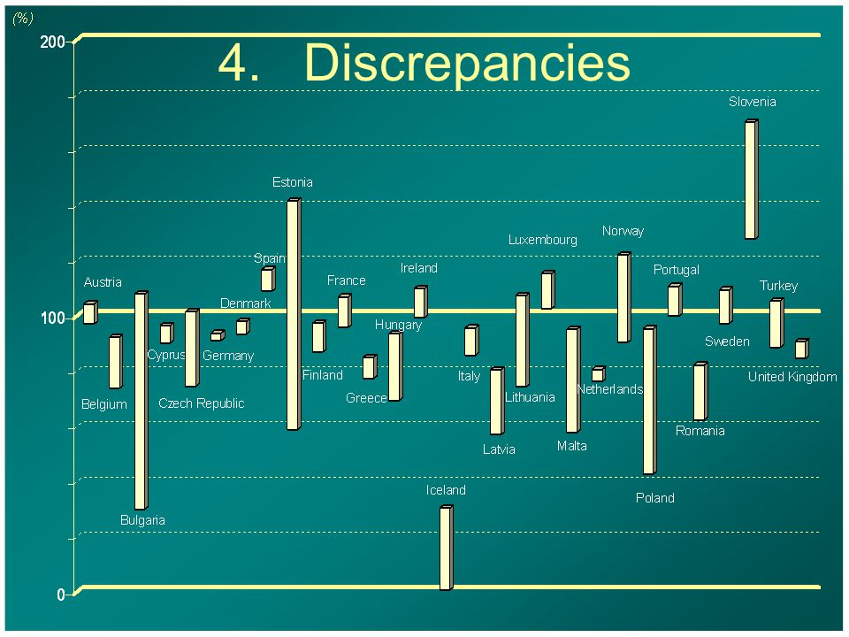 4.Discrepancies