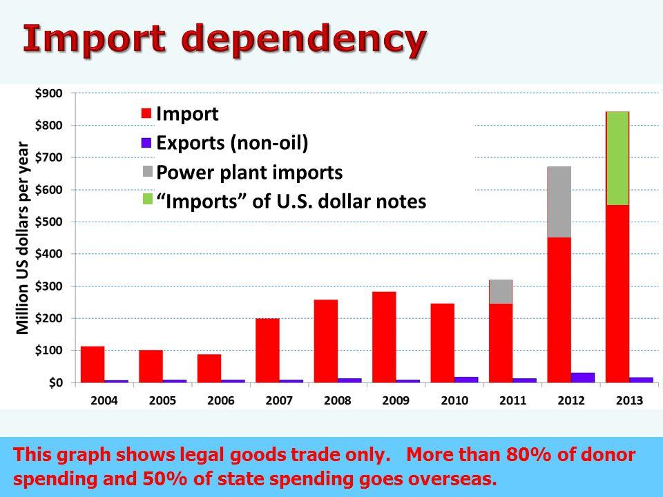 Importa Sistema Elétrika Nasionál Import Exports (non-oil) Power plant imports Imports of U.S.
