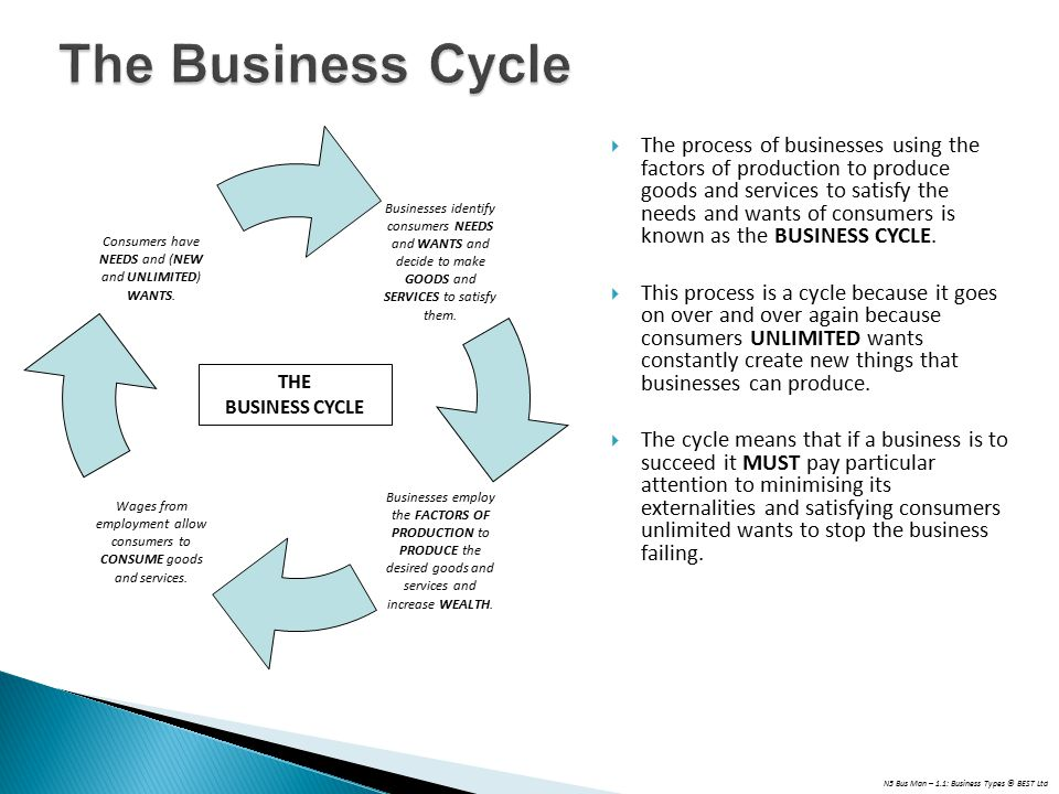 N5 Bus Man – 1.1: Business Types © BEST Ltd The Business Cycle  The process of businesses using the factors of production to produce goods and services to satisfy the needs and wants of consumers is known as the BUSINESS CYCLE.