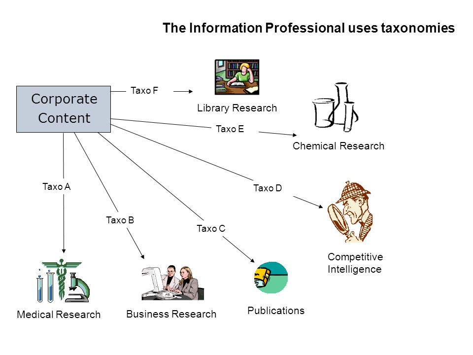 The Information Professional uses taxonomies Corporate Content Library Research Taxo F Chemical Research Taxo E Competitive Intelligence Taxo D Public