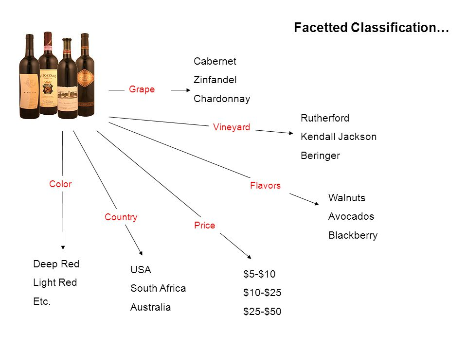 Facetted Classification… Cabernet Zinfandel Chardonnay Grape Rutherford Kendall Jackson Beringer Vineyard Walnuts Avocados Blackberry Flavors $5-$10 $