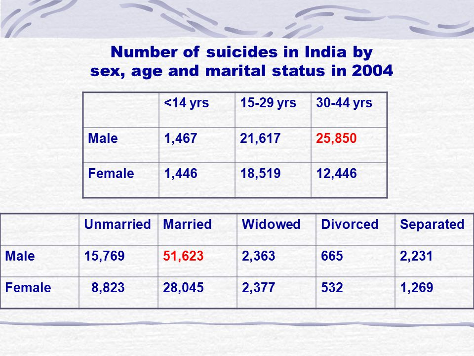 <14 yrs15-29 yrs30-44 yrs Male1,46721,61725,850 Female1,44618,51912,446 Number of suicides in India by sex, age and marital status in 2004 UnmarriedMa