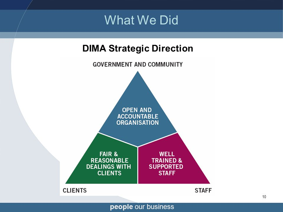 10 What We Did DIMA Strategic Direction