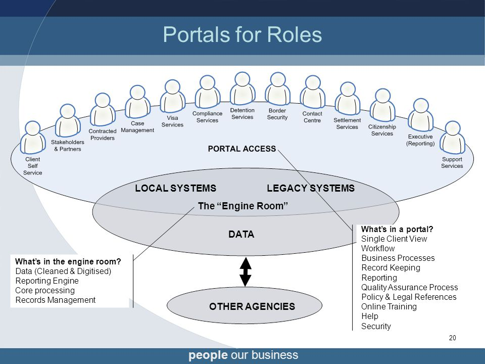 people our business 20 Portals for Roles Portal-isation of our work What's in the engine room.