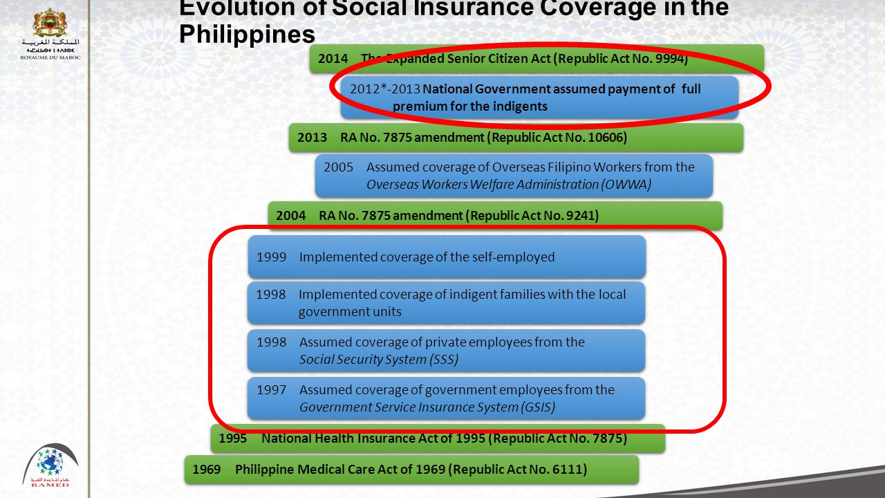Evolution of Social Insurance Coverage in the Philippines 1995National Health Insurance Act of 1995 (Republic Act No. 7875) 1969Philippine Medical Car