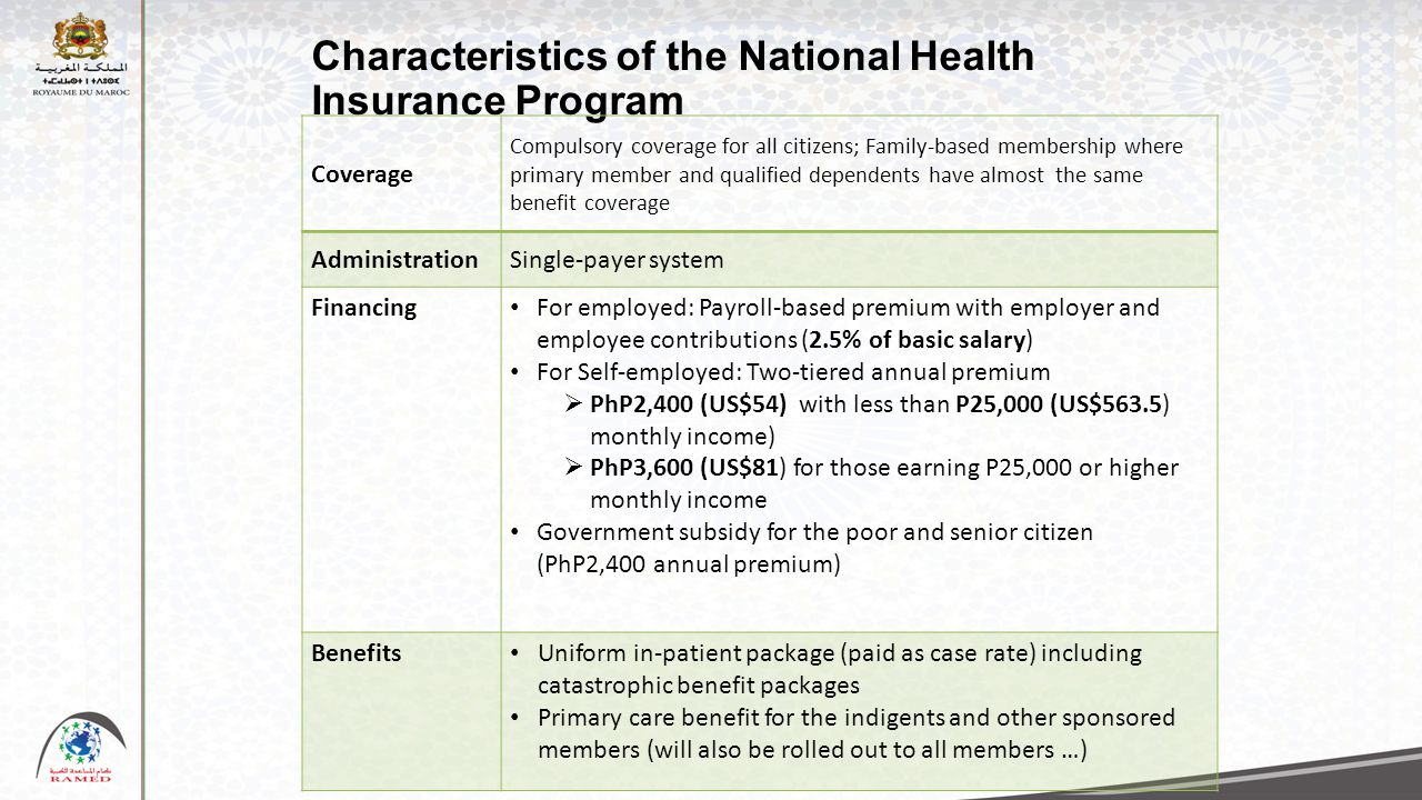 Characteristics of the National Health Insurance Program Coverage Compulsory coverage for all citizens; Family-based membership where primary member and qualified dependents have almost the same benefit coverage AdministrationSingle-payer system Financing For employed: Payroll-based premium with employer and employee contributions (2.5% of basic salary) For Self-employed: Two-tiered annual premium  PhP2,400 (US$54) with less than P25,000 (US$563.5) monthly income)  PhP3,600 (US$81) for those earning P25,000 or higher monthly income Government subsidy for the poor and senior citizen (PhP2,400 annual premium) Benefits Uniform in-patient package (paid as case rate) including catastrophic benefit packages Primary care benefit for the indigents and other sponsored members (will also be rolled out to all members …)