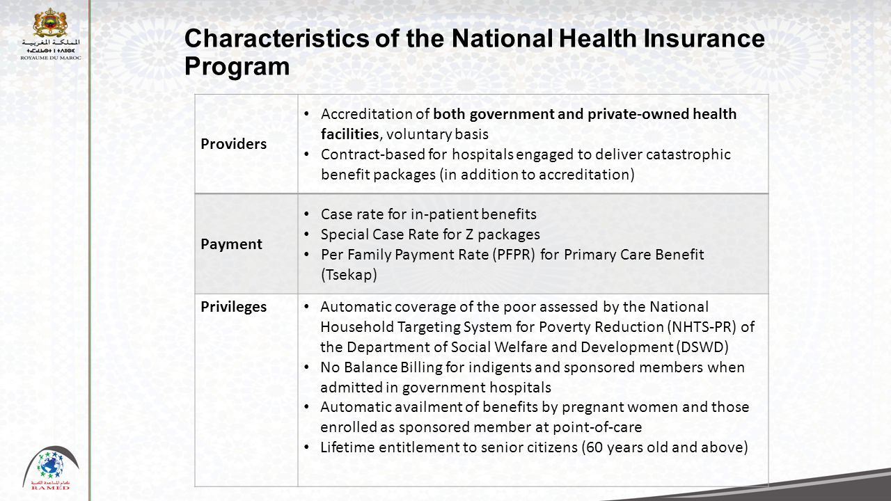 Characteristics of the National Health Insurance Program Providers Accreditation of both government and private-owned health facilities, voluntary basis Contract-based for hospitals engaged to deliver catastrophic benefit packages (in addition to accreditation) Payment Case rate for in-patient benefits Special Case Rate for Z packages Per Family Payment Rate (PFPR) for Primary Care Benefit (Tsekap) Privileges Automatic coverage of the poor assessed by the National Household Targeting System for Poverty Reduction (NHTS-PR) of the Department of Social Welfare and Development (DSWD) No Balance Billing for indigents and sponsored members when admitted in government hospitals Automatic availment of benefits by pregnant women and those enrolled as sponsored member at point-of-care Lifetime entitlement to senior citizens (60 years old and above)