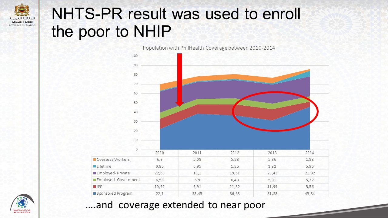 NHTS-PR result was used to enroll the poor to NHIP ….and coverage extended to near poor