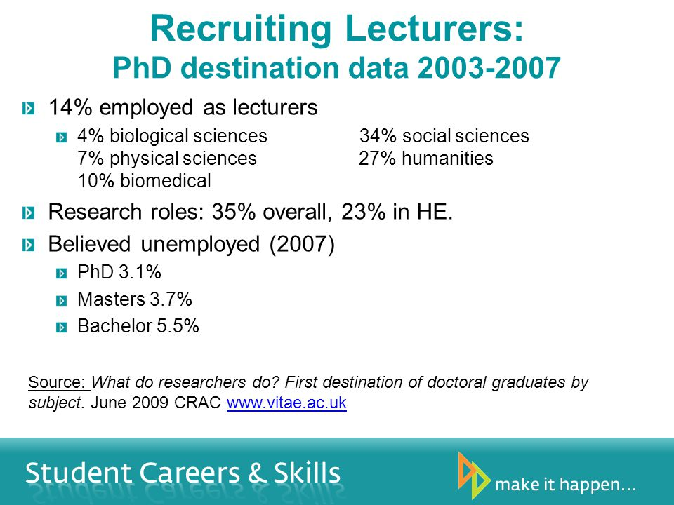Recruiting Lecturers: PhD destination data 2003-2007 14% employed as lecturers 4% biological sciences34% social sciences 7% physical sciences 27% humanities 10% biomedical Research roles: 35% overall, 23% in HE.