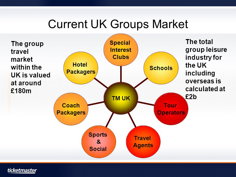 Current Groups' event clients Theatre Events dominate –Long running events can benefit from regular group business Reserve then pay Exhibition / Special Events –British Music Experience –Houses of Parliament Reserve then pay Sport –Athletics –Netball championships Reserve then pay