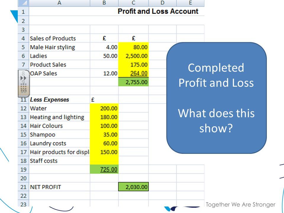 Completed Profit and Loss What does this show