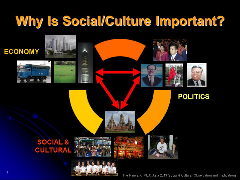 The Nanyang MBA, Asia 2013 Social & Cultural Observation and Implications 7 Why Is Social/Culture Important.