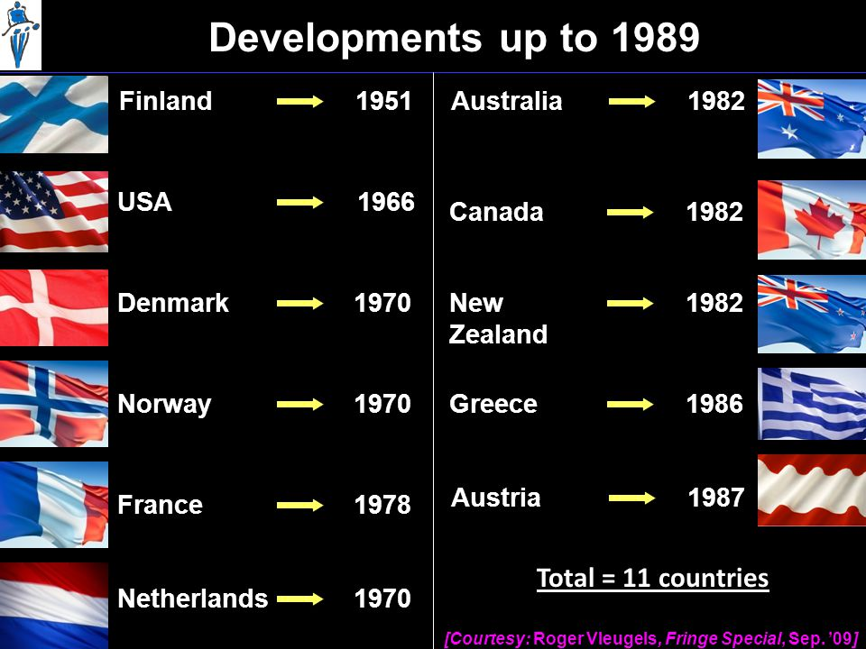 Developments up to 1989 Finland1951 Denmark1970 Norway1970 France1978 Netherlands1970 USA1966 Australia1982 Canada1982 New Zealand 1982 Greece1986 Austria1987 [Courtesy: Roger Vleugels, Fringe Special, Sep.