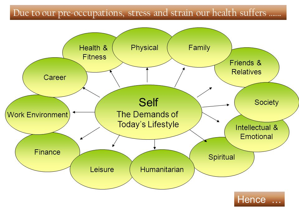 Self The Demands of Today's Lifestyle Spiritual Intellectual & Emotional Friends & Relatives Finance Leisure Work Environment Health & Fitness CareerPhysicalFamilySociety Humanitarian Due to our pre-occupations, stress and strain our health suffers …….