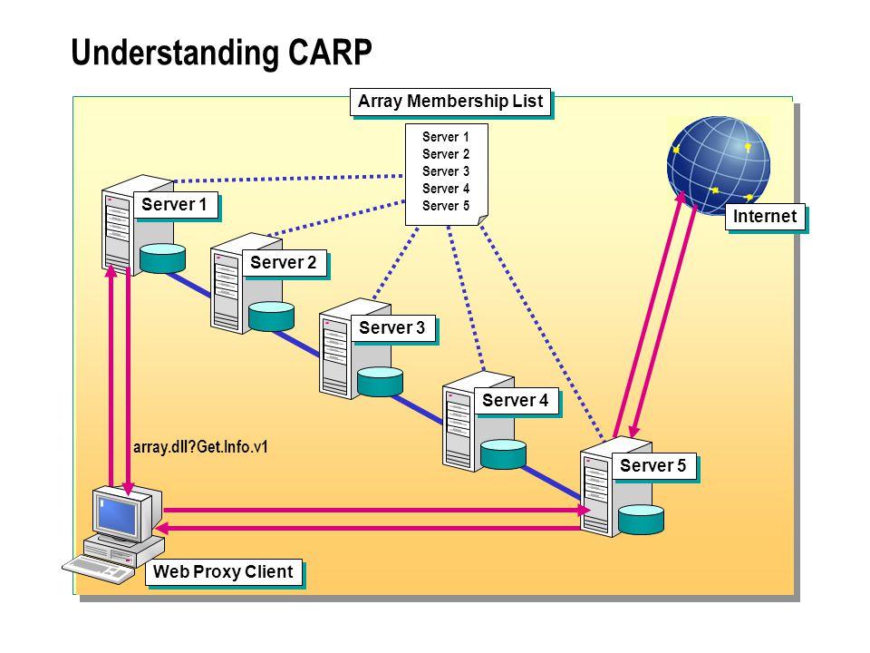 Understanding CARP Internet array.dll Get.Info.v1 Web Proxy Client Server 2 Server 1 Server 3 Server 4 Server 5 Server 1 Server 2 Server 3 Server 4 Server 5 Array Membership List
