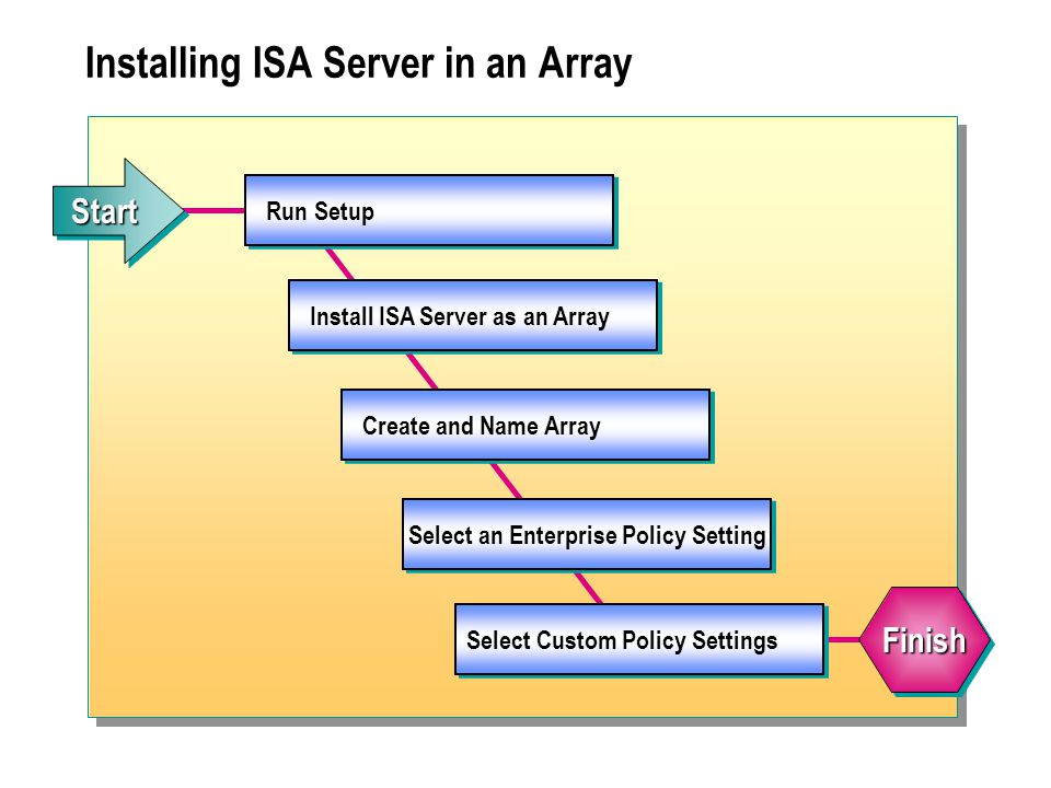 Installing ISA Server in an Array Run Setup Install ISA Server as an Array Create and Name Array Select an Enterprise Policy Setting Select Custom Policy Settings FinishFinish StartStart