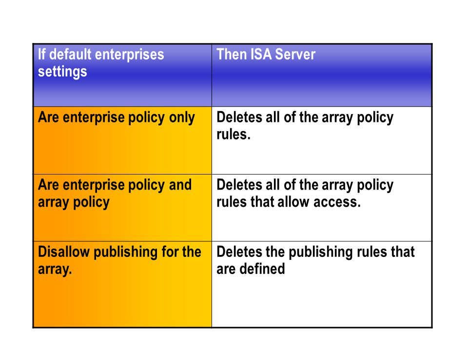 If default enterprises settings Then ISA Server Are enterprise policy onlyDeletes all of the array policy rules.
