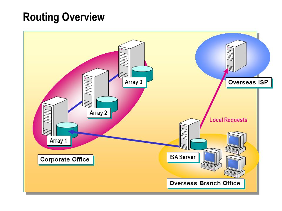 Routing Overview Corporate Office Overseas Branch Office ISA Server Overseas ISP Array 1 Array 2 Array 3 Local Requests