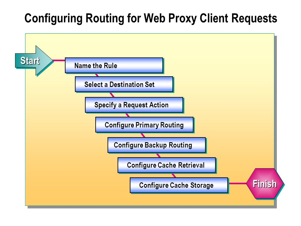 Configuring Routing for Web Proxy Client Requests Name the Rule Select a Destination Set Specify a Request Action Configure Primary Routing Configure Backup Routing Configure Cache Retrieval StartStart FinishFinish Configure Cache Storage