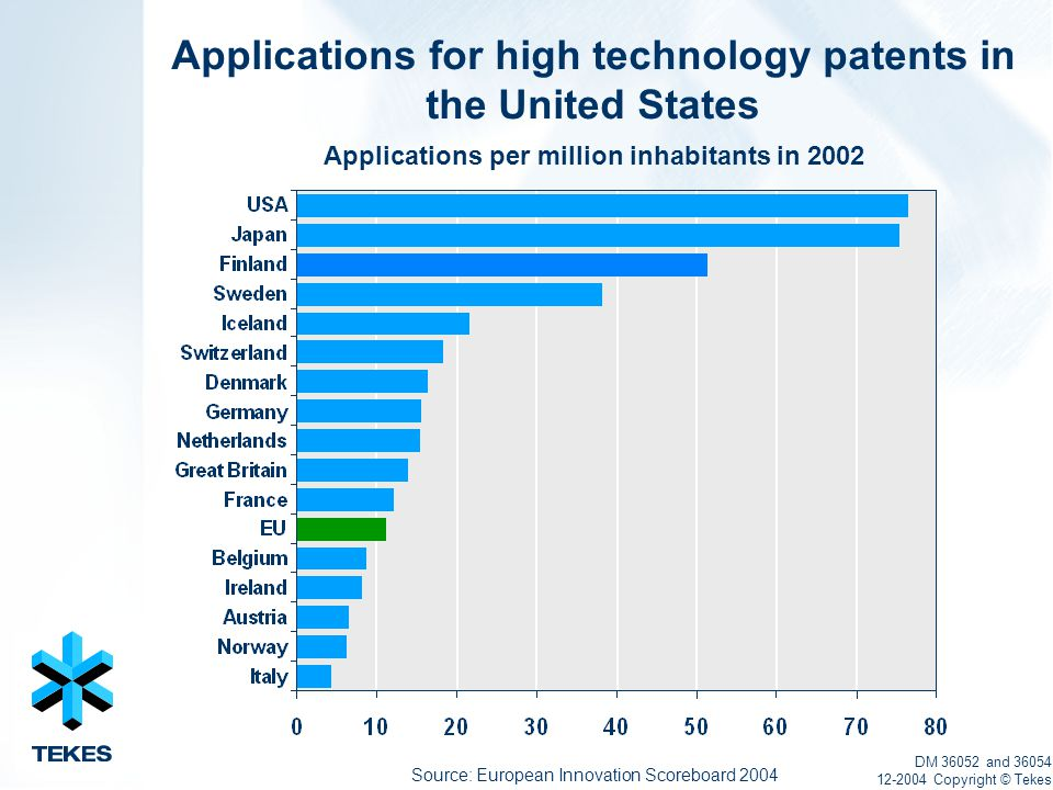 Source: European Innovation Scoreboard 2004 DM 36052 and 36054 12-2004 Copyright © Tekes Applications for high technology patents in the United States Applications per million inhabitants in 2002