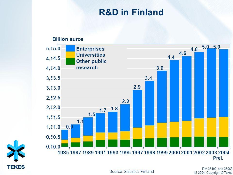 Source: Statistics Finland R&D in Finland DM 36100 and 38065 12-2004 Copyright © Tekes Billion euros 5.0 4.5 4.0 3.5 3.0 2.5 2.0 1.5 1.0 0.5 0.0 2.2 3.9 4.4 2.9 4.6 4.8 3.4 5.0 0.9 1.1 1.5 1.7 1.8 Enterprises Universities Other public research Prel.