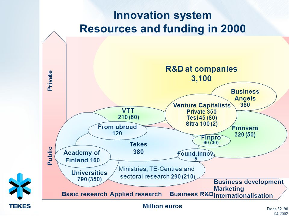 Docs 32190 04-2002 Million euros Innovation system Resources and funding in 2000 Public Private Basic researchApplied researchBusiness R&D Business development Marketing Internationalisation R&D at companies 3,100 Business Angels 380 Finnvera 320 (50) Tekes 2.400 VTT 210 (60) Universities 790 (350) Ministries, TE-Centres and sectoral research 290 (210 ) Academy of Finland 160 Tekes 380 From abroad 120 Venture Capitalists Private 350 Tesi 45 (80) Sitra 100 (2) Finpro 60 (30) Found.
