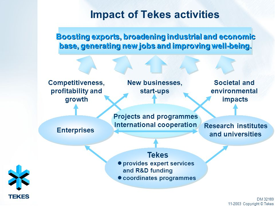 Competitiveness, profitability and growth New businesses, start-ups Impact of Tekes activities Research institutes and universities Enterprises Societal and environmental impacts Projects and programmes International cooperation Tekes provides expert services and R&D funding coordinates programmes DM 32189 11-2003 Copyright © Tekes Boosting exports, broadening industrial and economic base, generating new jobs and improving well-being.