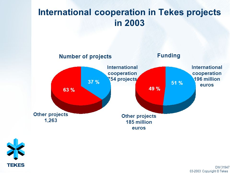 International cooperation in Tekes projects in 2003 International cooperation 754 projects Other projects 185 million euros Number of projects Funding International cooperation 196 million euros Other projects 1,263 DM 31947 03-2003 Copyright © Tekes 37 % 63 % 51 % 49 %