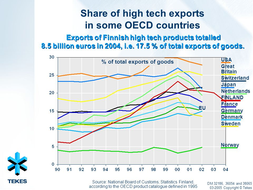 EU Exports of Finnish high tech products totalled 8.5 billion euros in 2004, i.e.