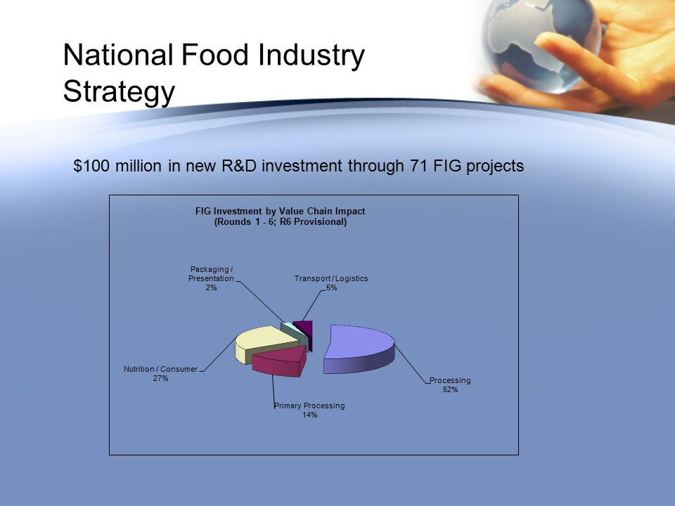 National Food Industry Strategy $100 million in new R&D investment through 71 FIG projects
