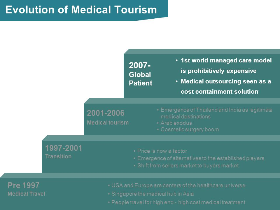 2007- 1st world managed care model is prohibitively expensive Medical outsourcing seen as a cost containment solution Global Patient Evolution of Medi