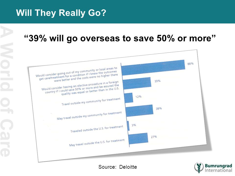 A World of Care Will They Really Go 39% will go overseas to save 50% or more Source: Deloitte
